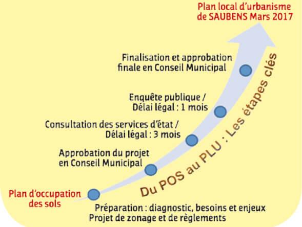 Projet de PLU voté en conseil municipal